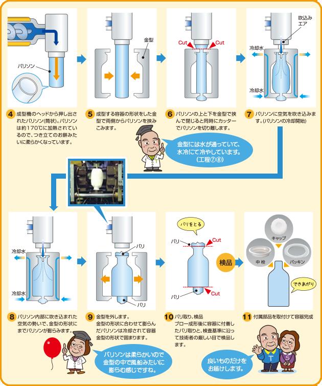 ■容器製作工程